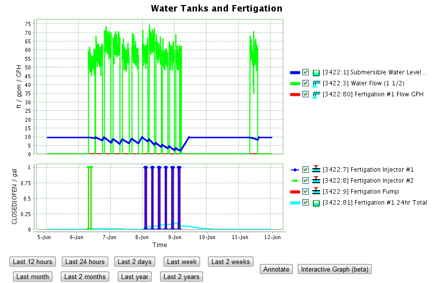 tank-fertigation